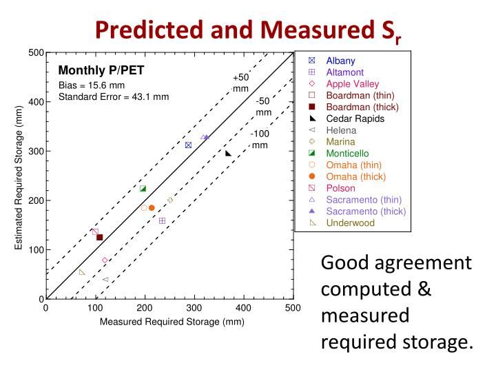 Predicted and Measured S