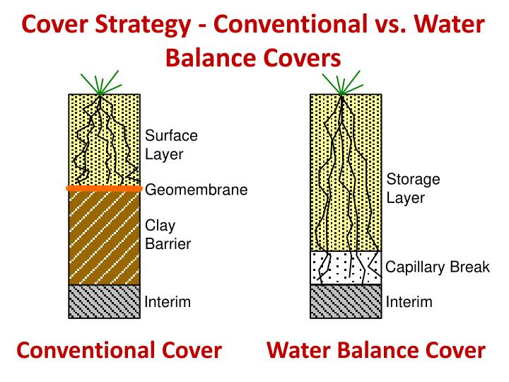 Cover Strategy - Conventional vs. Water Balance Covers