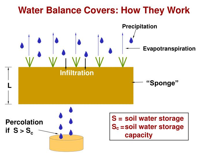 Water Balance Covers: