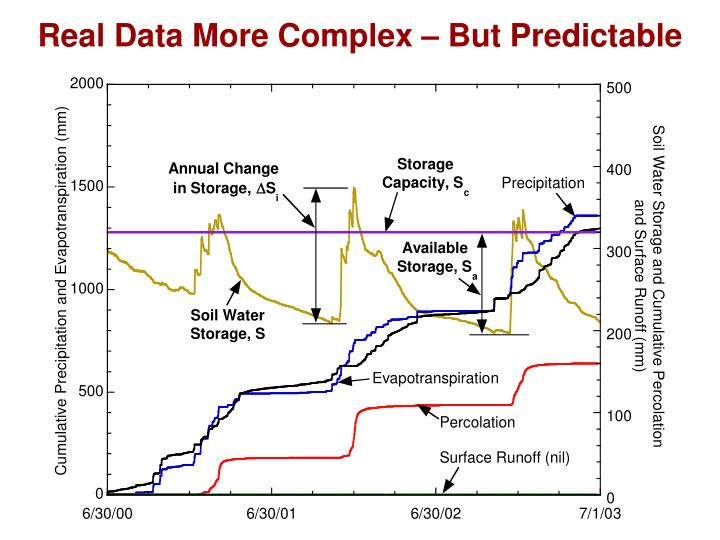 Real Data More Complex – But Predictable