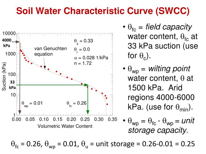 Soil Water Characteristic Curve (SWCC)