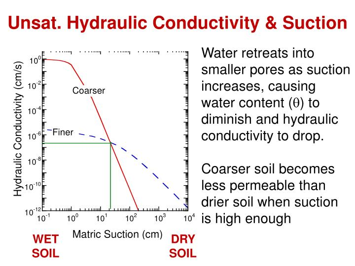 Unsat. Hydraulic Conductivity & Suction