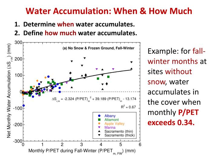 Water Accumulation: When & How Much