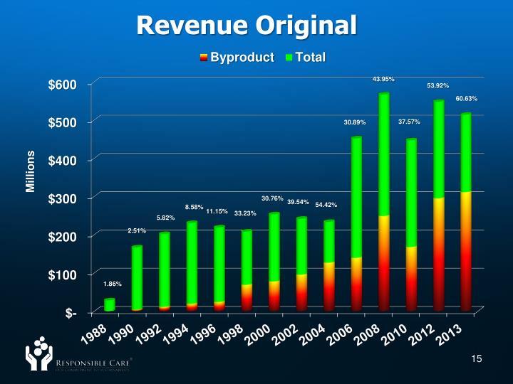 Revenue Original