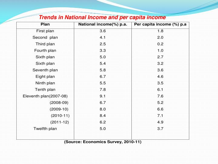 Trends in National Income and per capita income