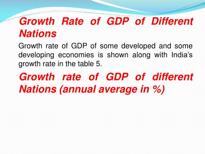 Growth Rate of GDP of Different Nations