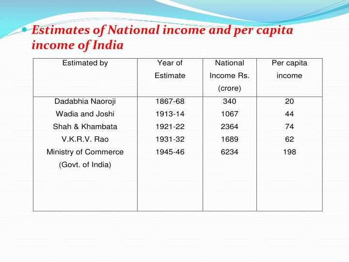 Estimates of National income and per capita income of India