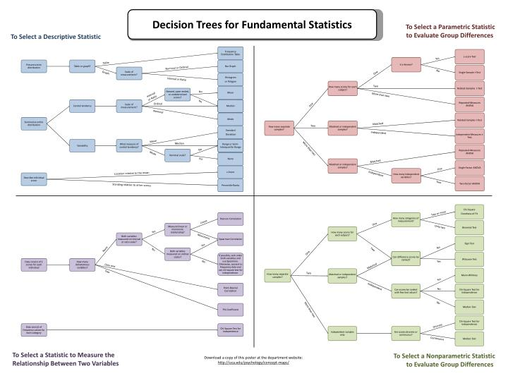 Decision Trees for Fundamental Statistics