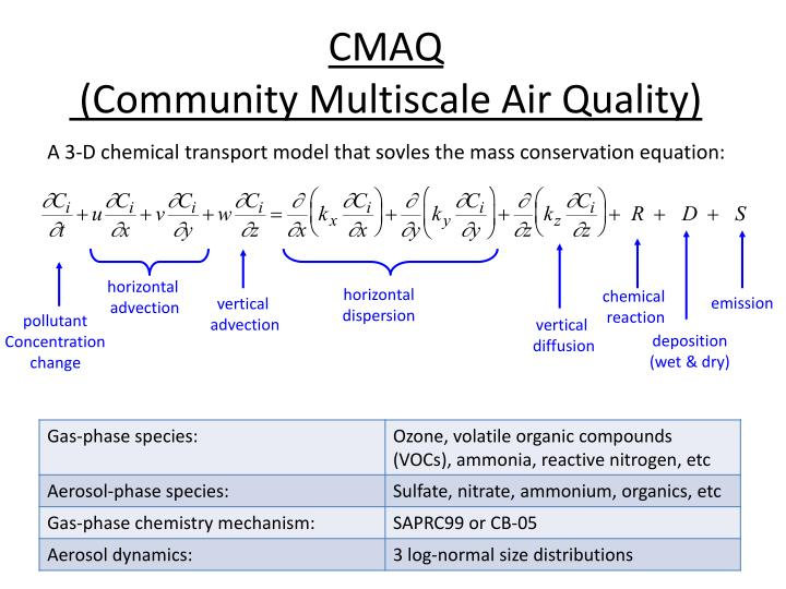 Cmaq community multiscale air quality