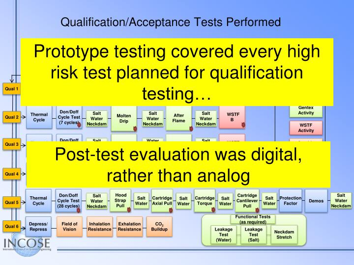 Qualification acceptance tests performed