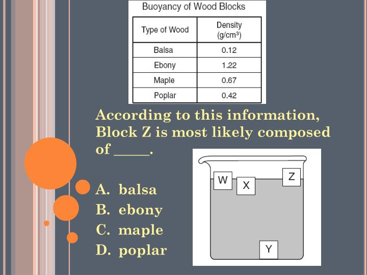 According to this information, Block Z is most likely composed of _____.
