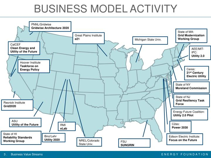 BUSINESS MODEL ACTIVITY