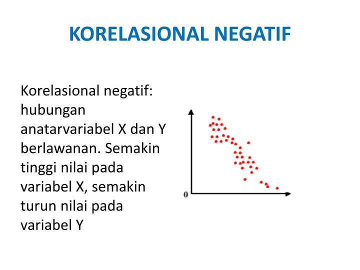 KORELASIONAL NEGATIF