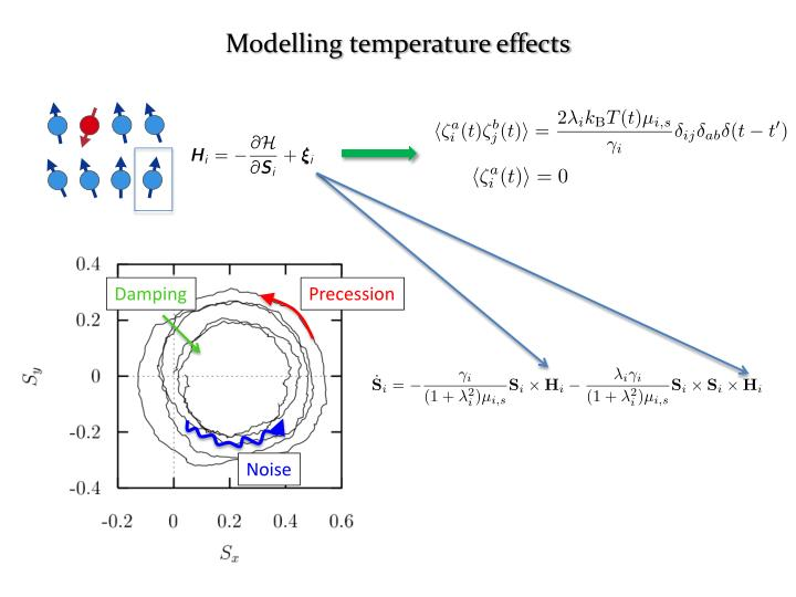 Modelling temperature effects