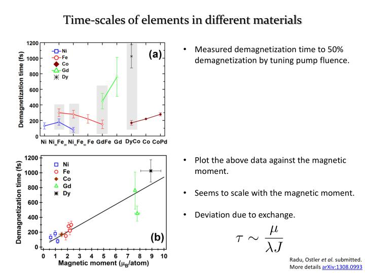 Time-scales of elements in different materials