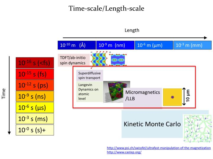 Time-scale/Length-scale