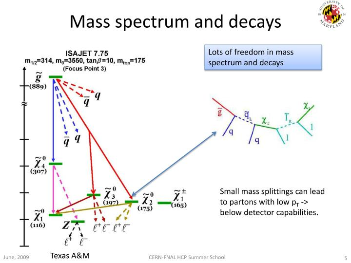Mass spectrum and decays