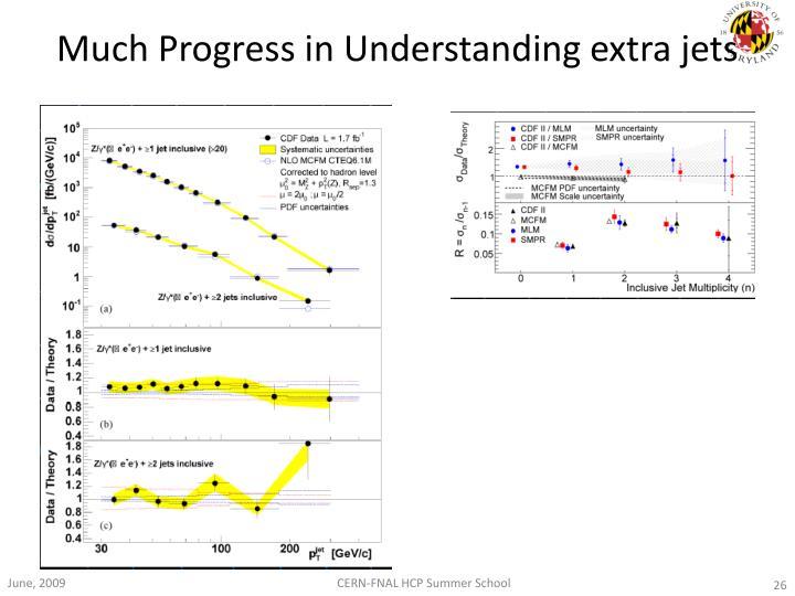 Much Progress in Understanding extra jets