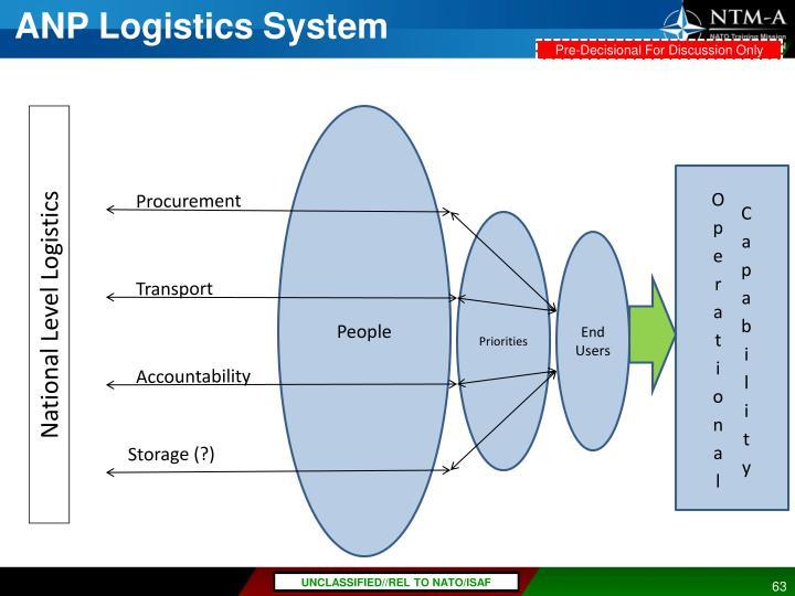 ANP Logistics System