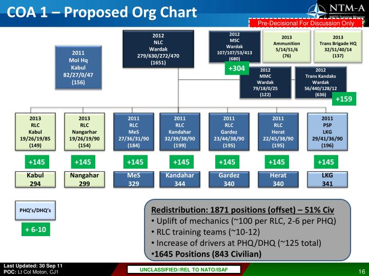 COA 1 – Proposed Org Chart