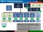 coa 1 proposed org chart