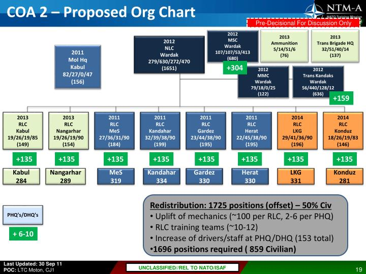 COA 2 – Proposed Org Chart