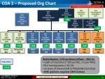 coa 2 proposed org chart