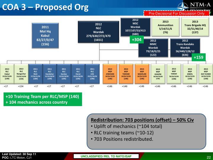 COA 3 – Proposed Org