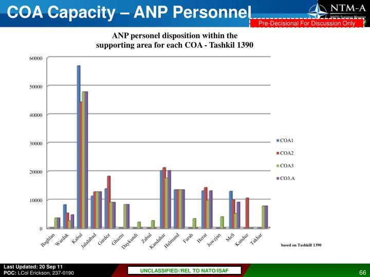 COA Capacity – ANP Personnel