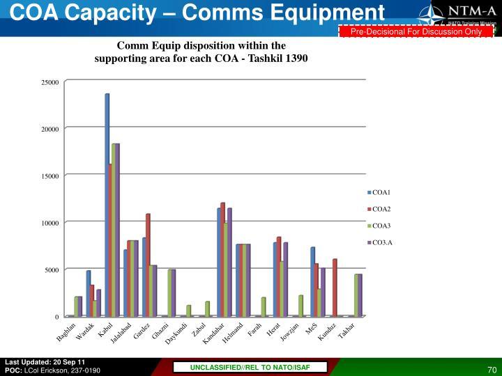 COA Capacity –