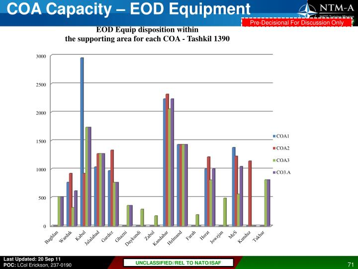 COA Capacity – EOD Equipment