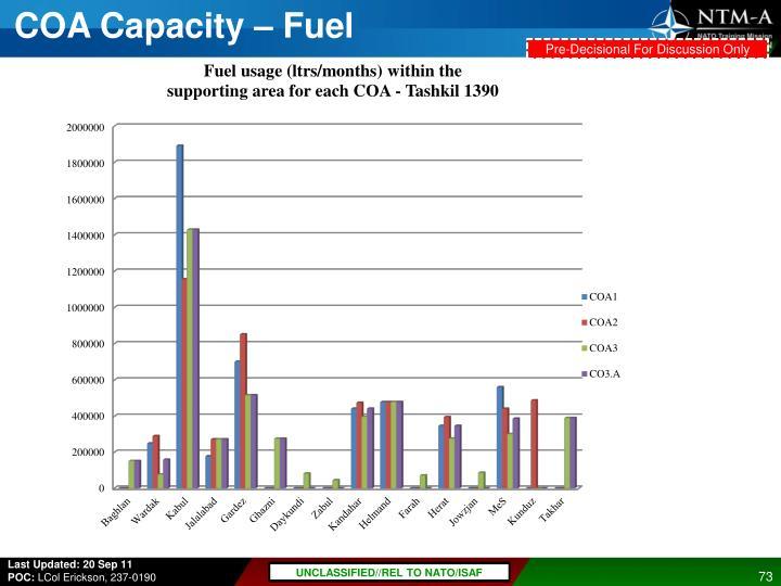 COA Capacity – Fuel