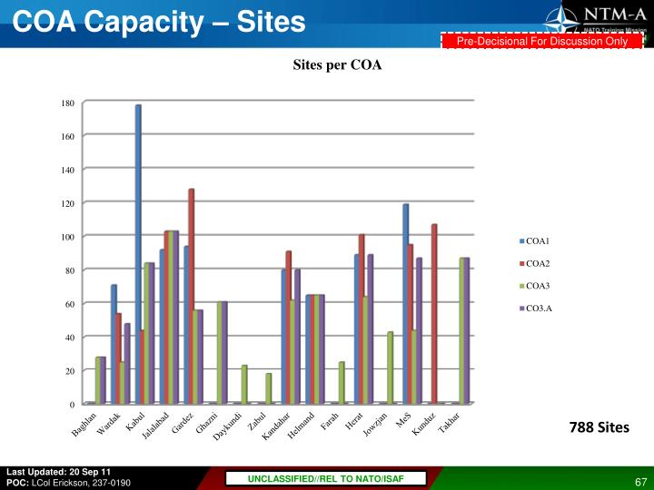 COA Capacity – Sites
