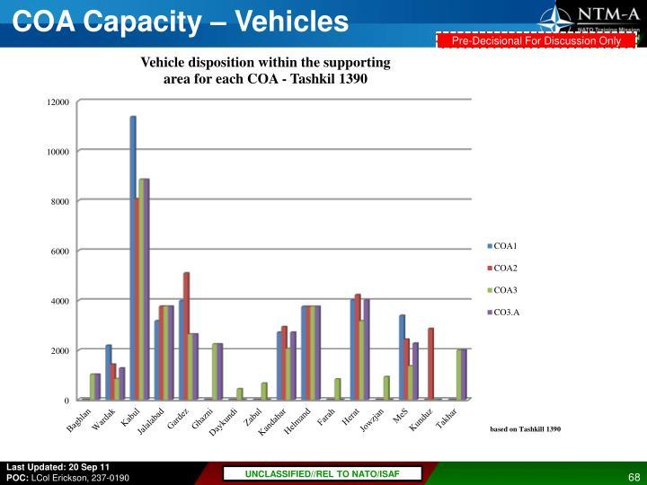 COA Capacity – Vehicles
