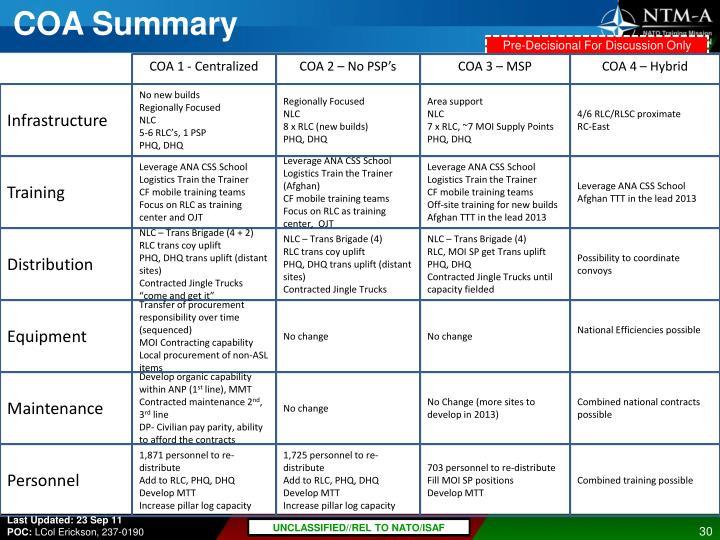 COA Summary