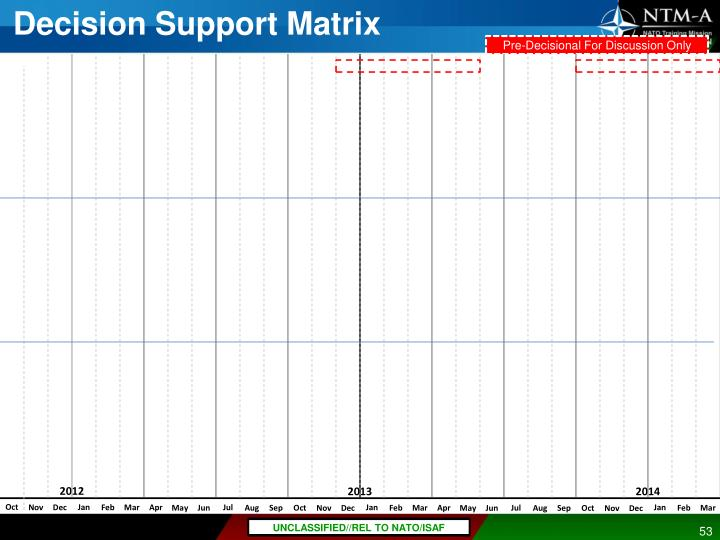 Decision Support Matrix