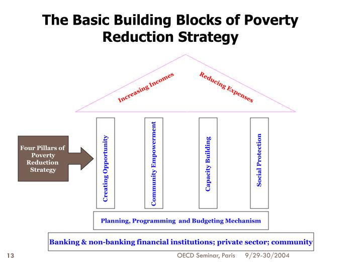 The Basic Building Blocks of Poverty Reduction Strategy