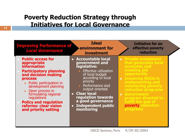 Poverty Reduction Strategy through Initiatives for Local Governance