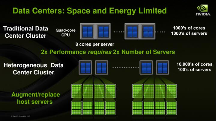 Data Centers: Space and Energy Limited