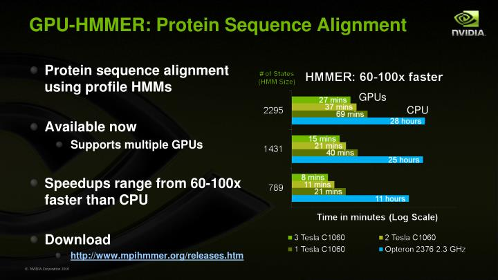 GPU-HMMER: Protein Sequence Alignment