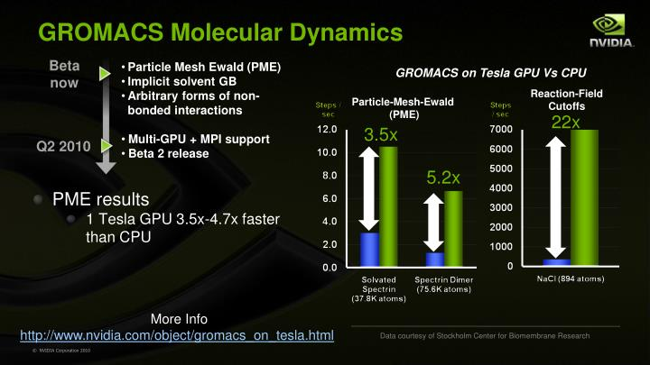 GROMACS Molecular Dynamics