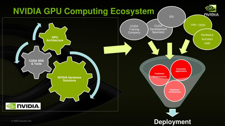 NVIDIA GPU Computing Ecosystem
