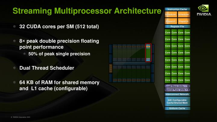 Streaming Multiprocessor Architecture