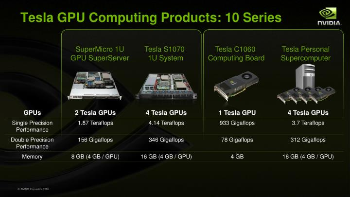 Tesla GPU Computing Products: 10 Series