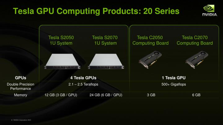 Tesla GPU Computing Products: 20 Series