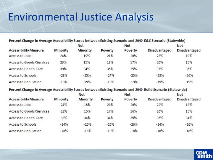 Environmental Justice Analysis