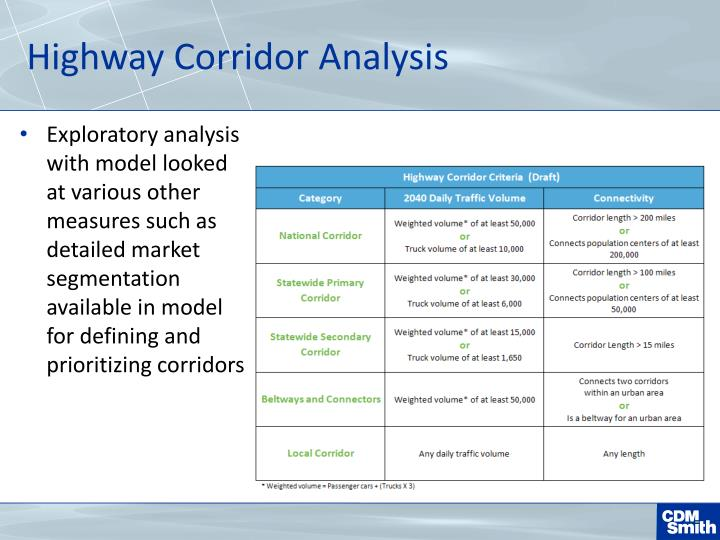Highway Corridor Analysis