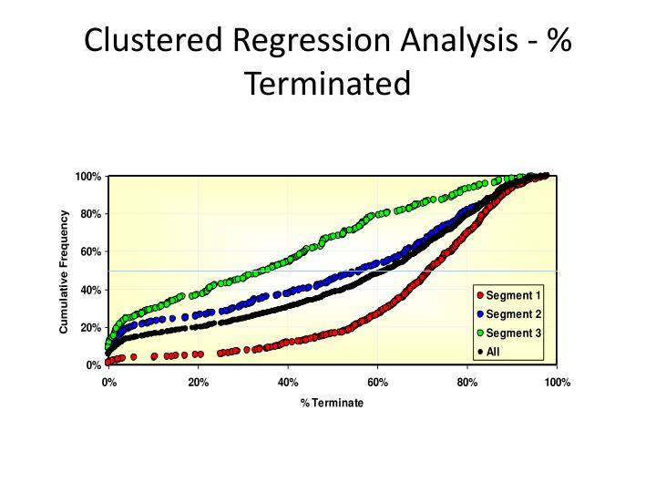 Clustered Regression Analysis - % Terminated