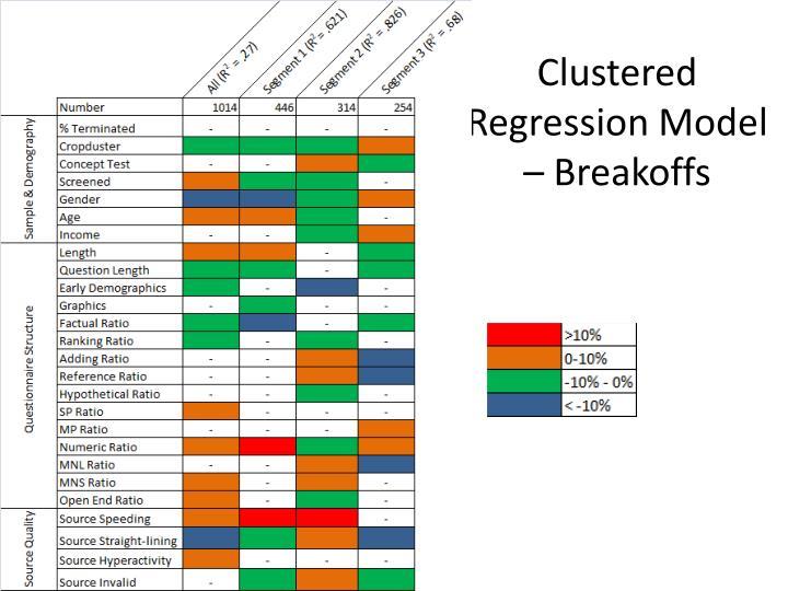 Clustered Regression Model –