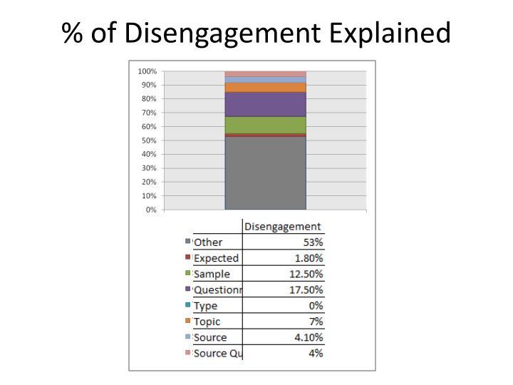 % of Disengagement Explained